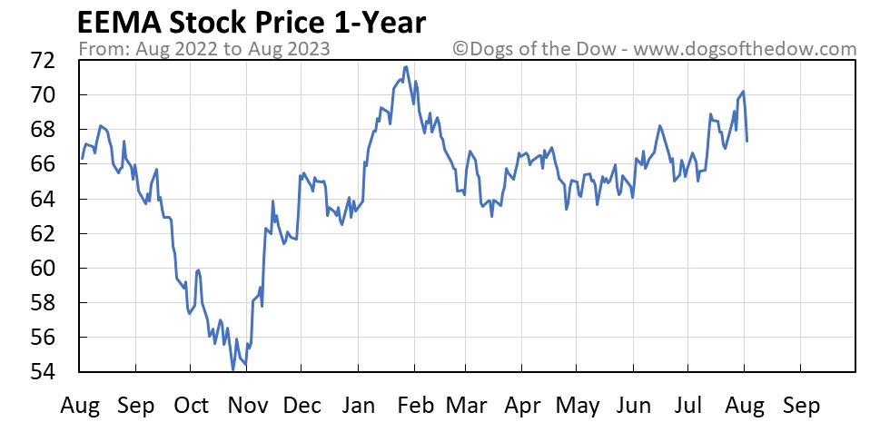 EEMA 1-year stock price chart