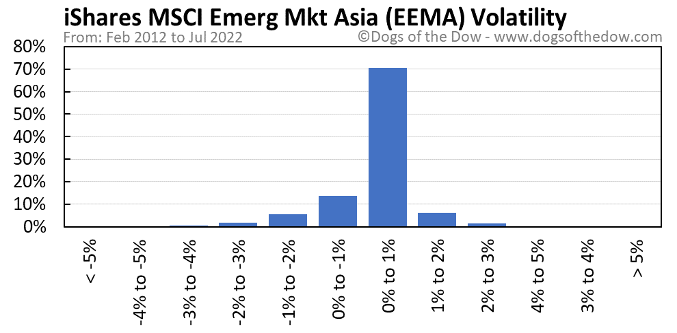 EEMA volatility chart