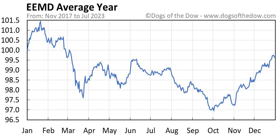 EEMD average year chart