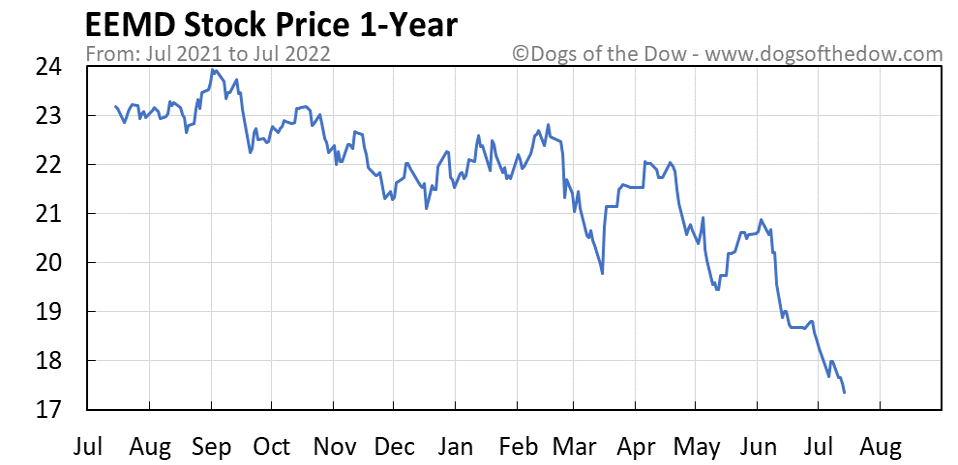 EEMD 1-year stock price chart