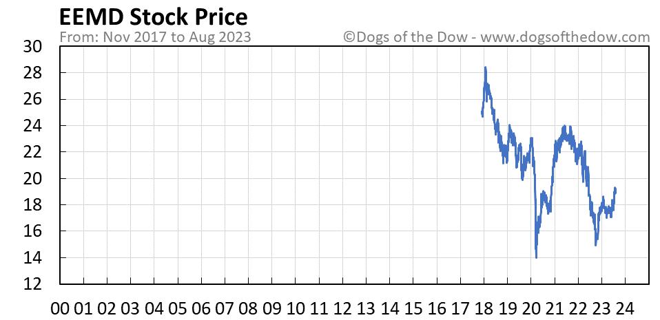 EEMD stock price chart