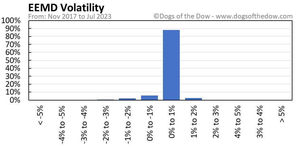 EEMD volatility chart