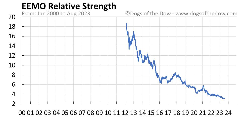 EEMO relative strength chart