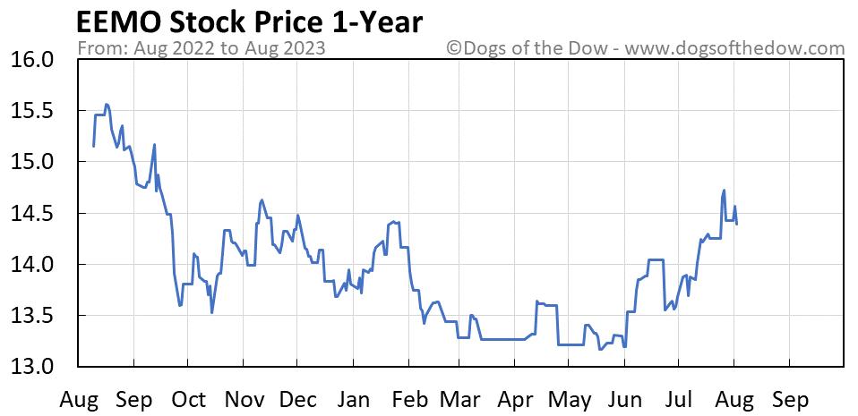 EEMO 1-year stock price chart