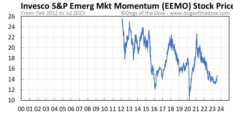 EEMO stock price chart