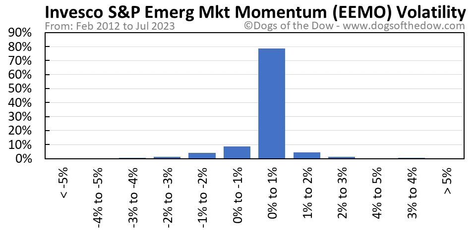 EEMO volatility chart