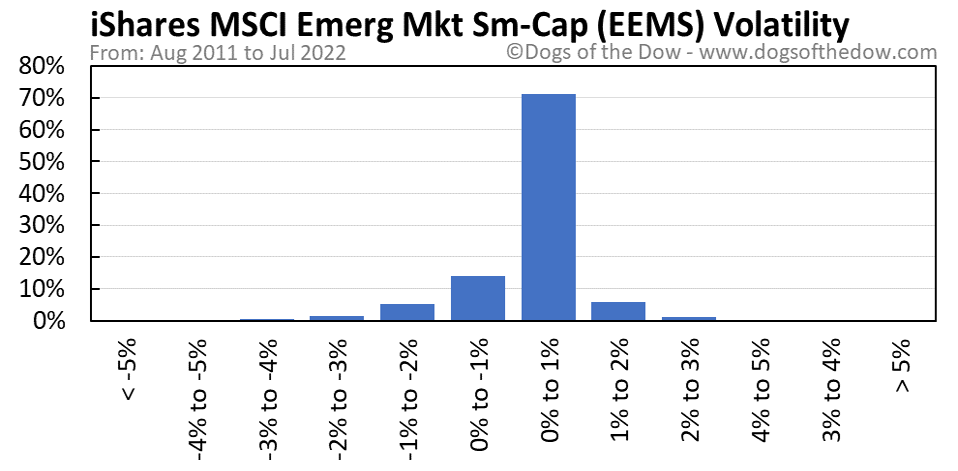 EEMS volatility chart