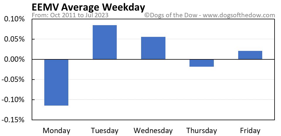 EEMV average weekday chart