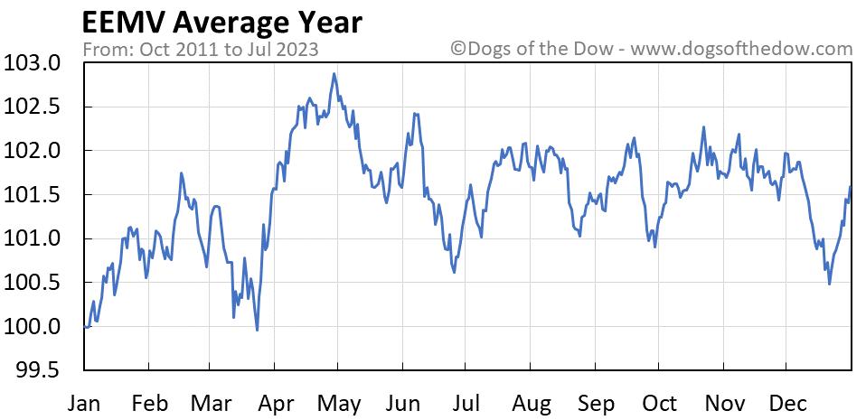 EEMV average year chart