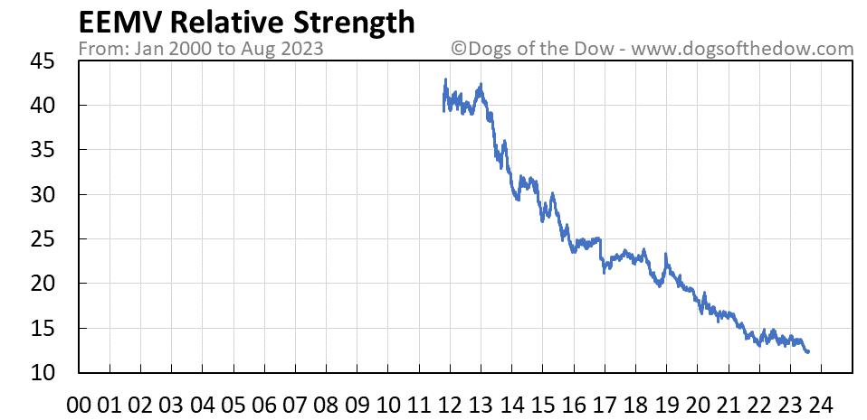 EEMV relative strength chart