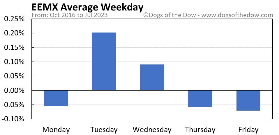 EEMX average weekday chart