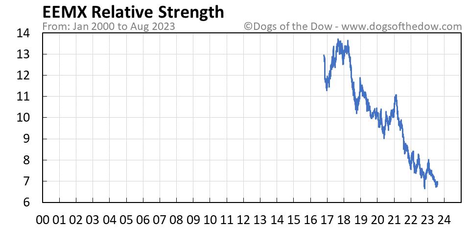 EEMX relative strength chart