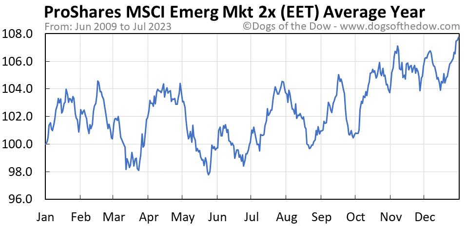 EET average year chart