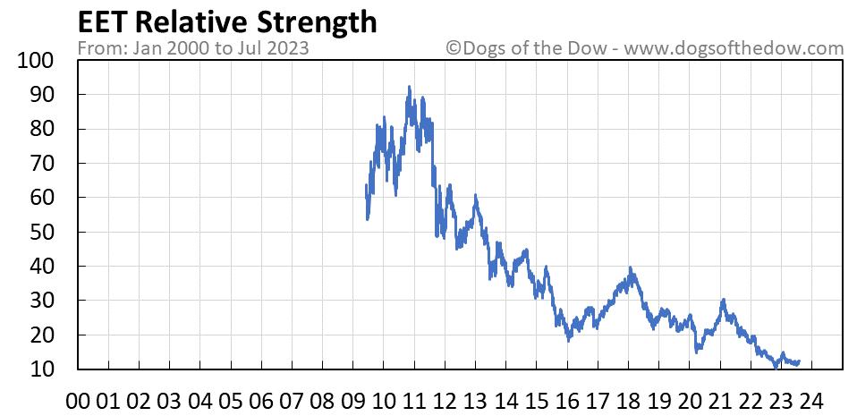 EET relative strength chart