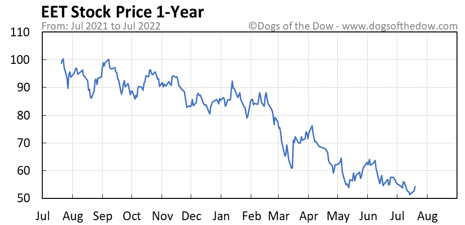 EET 1-year stock price chart
