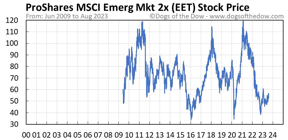 EET stock price chart