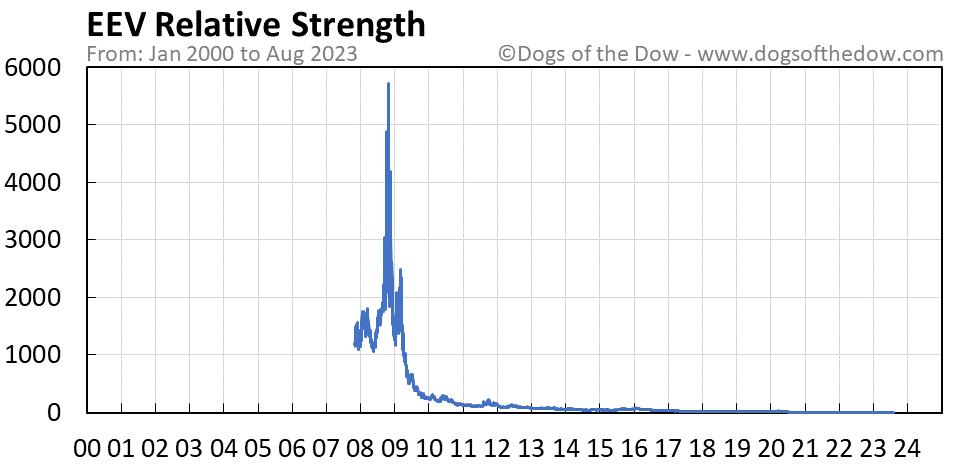 EEV relative strength chart