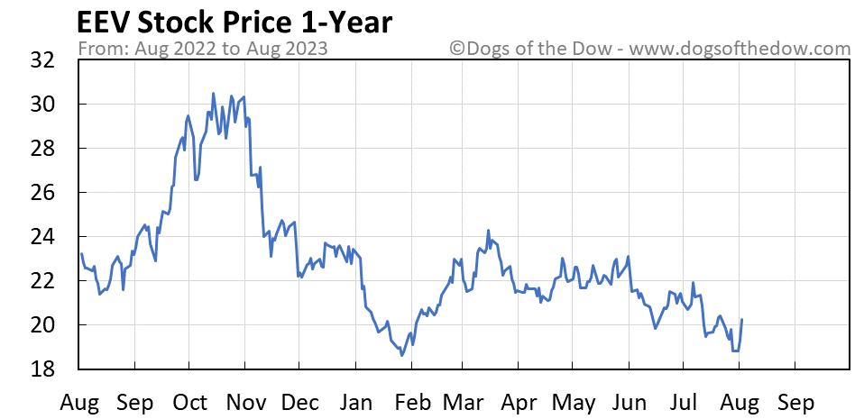 EEV 1-year stock price chart