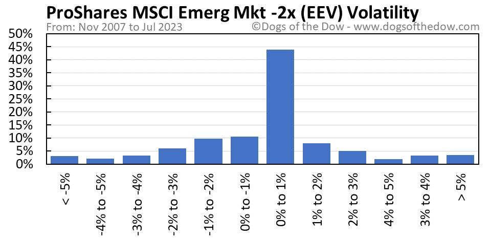 EEV volatility chart