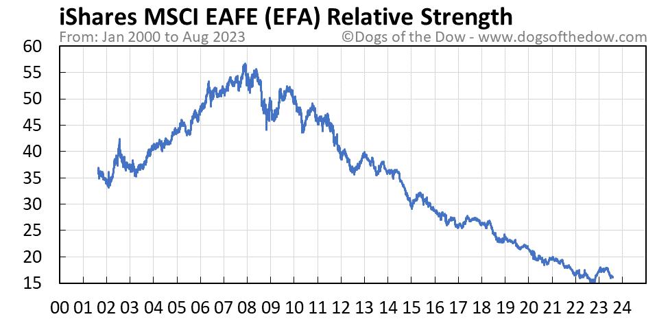 EFA relative strength chart