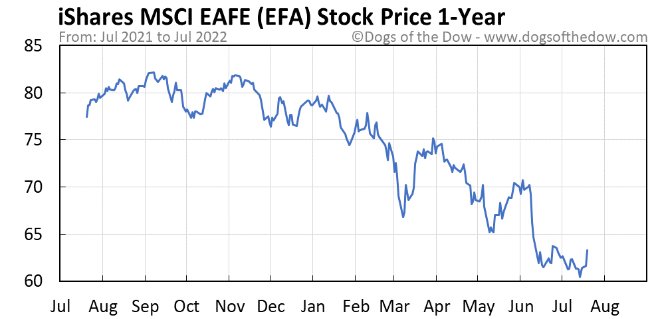 EFA 1-year stock price chart