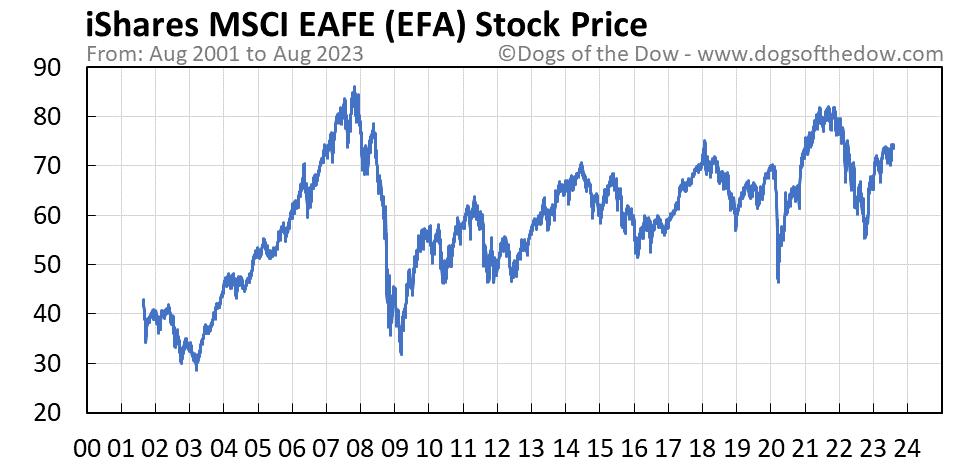 EFA stock price chart