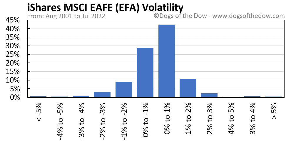 EFA volatility chart