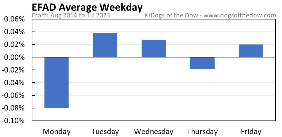 EFAD average weekday chart