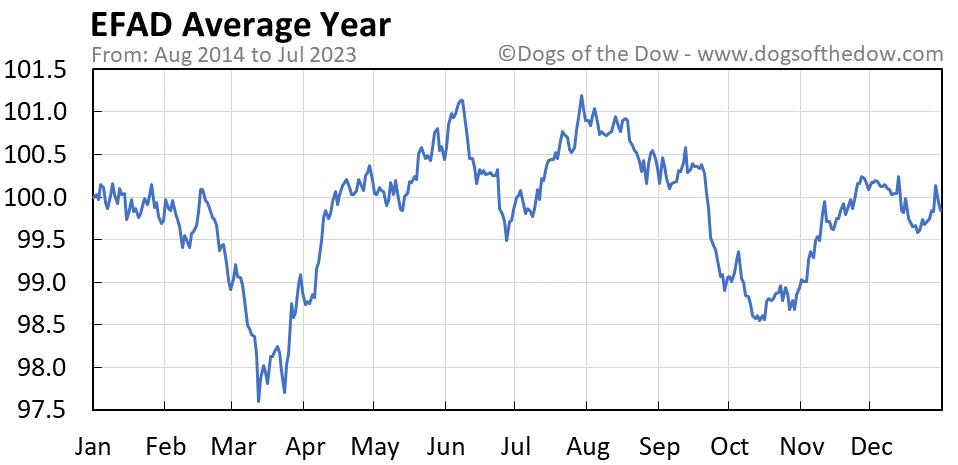 EFAD average year chart