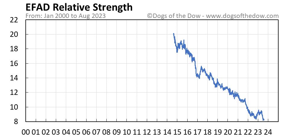 EFAD relative strength chart