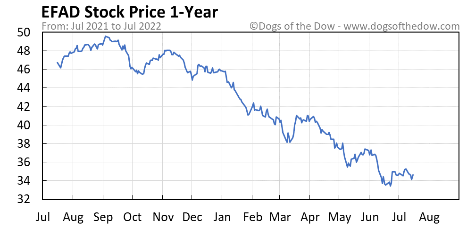 EFAD 1-year stock price chart
