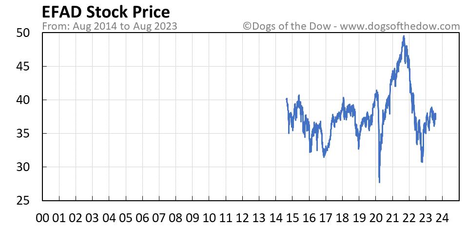 EFAD stock price chart