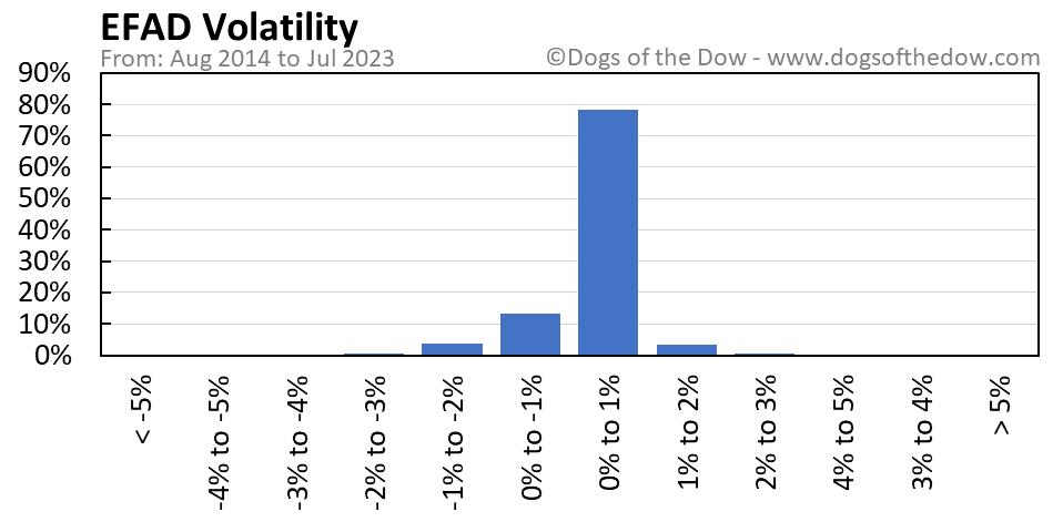 EFAD volatility chart