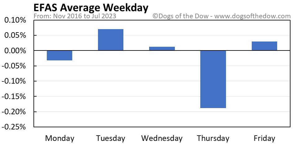 EFAS average weekday chart