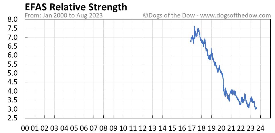 EFAS relative strength chart