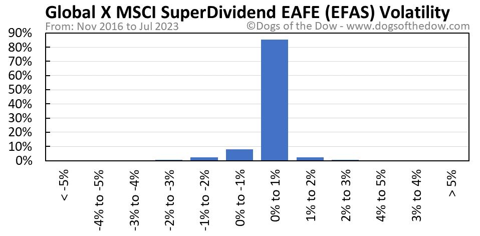 EFAS volatility chart