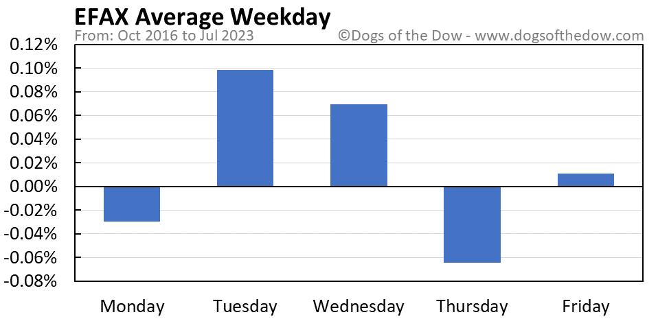 EFAX average weekday chart