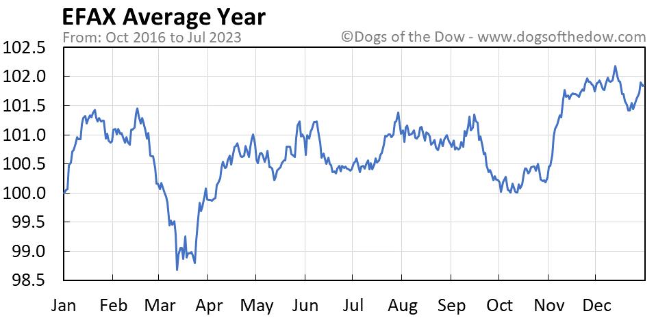 EFAX average year chart
