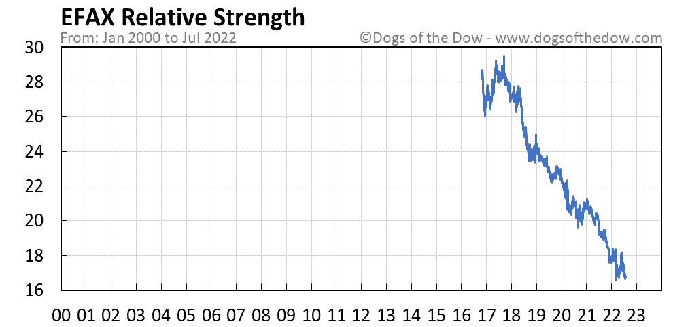 EFAX relative strength chart