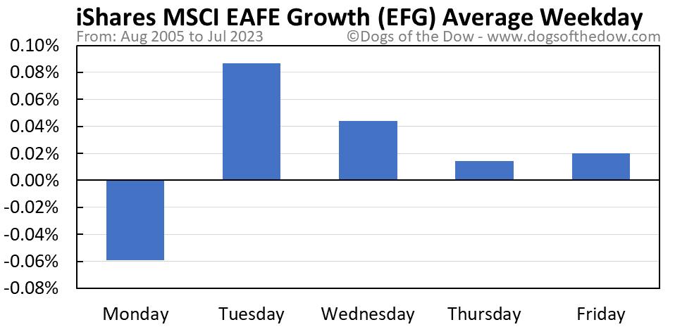 EFG average weekday chart