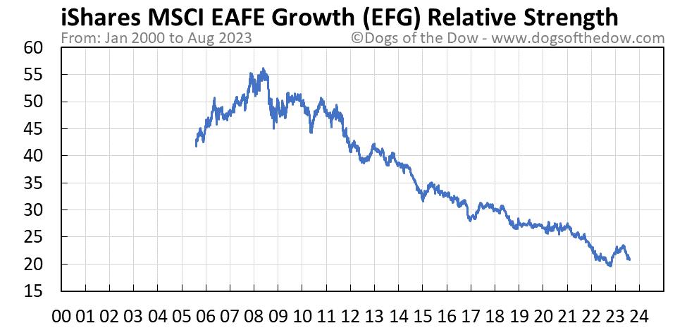 EFG relative strength chart