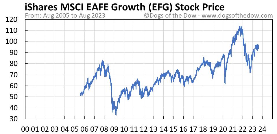 EFG stock price chart