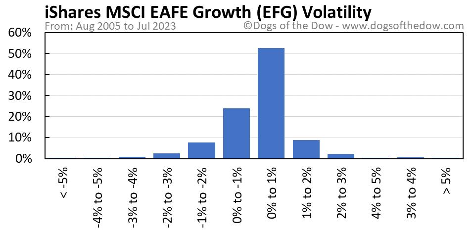 EFG volatility chart
