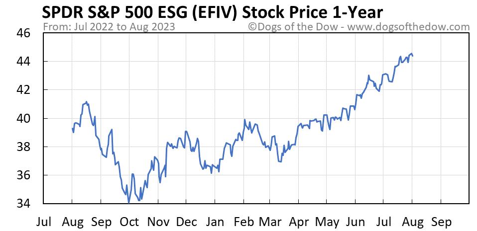 EFIV 1-year stock price chart