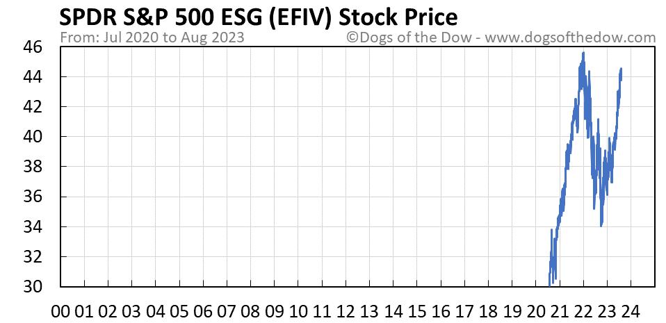EFIV stock price chart