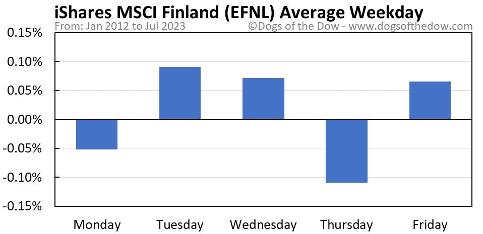 EFNL average weekday chart