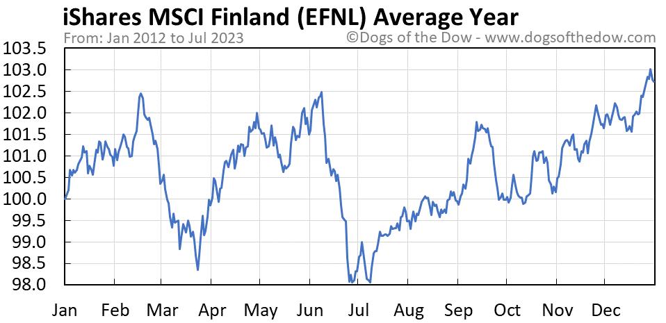 EFNL average year chart