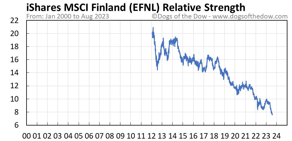 EFNL relative strength chart