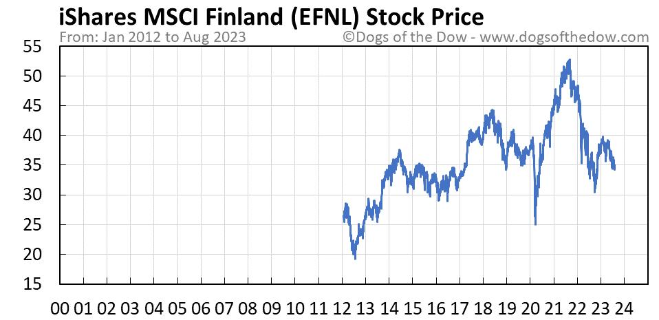 EFNL stock price chart