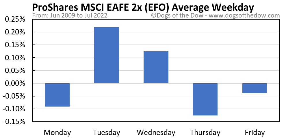 EFO average weekday chart
